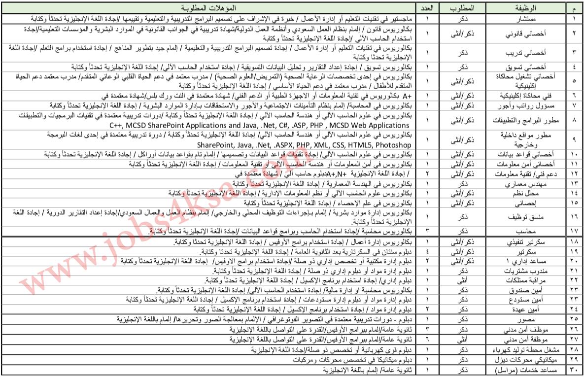سلم رواتب مدينة الامير سلطان الطبية العسكرية