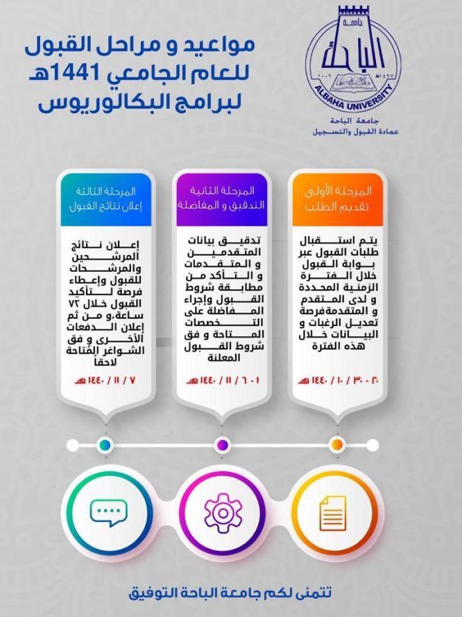 جامعة الباحة تعلن عن موعد التسجيل في مرحلة البكالوريوس للعام 1440 1441 ساحة الوظائف